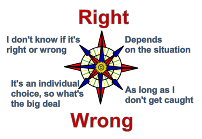 Moral Compass Decisions